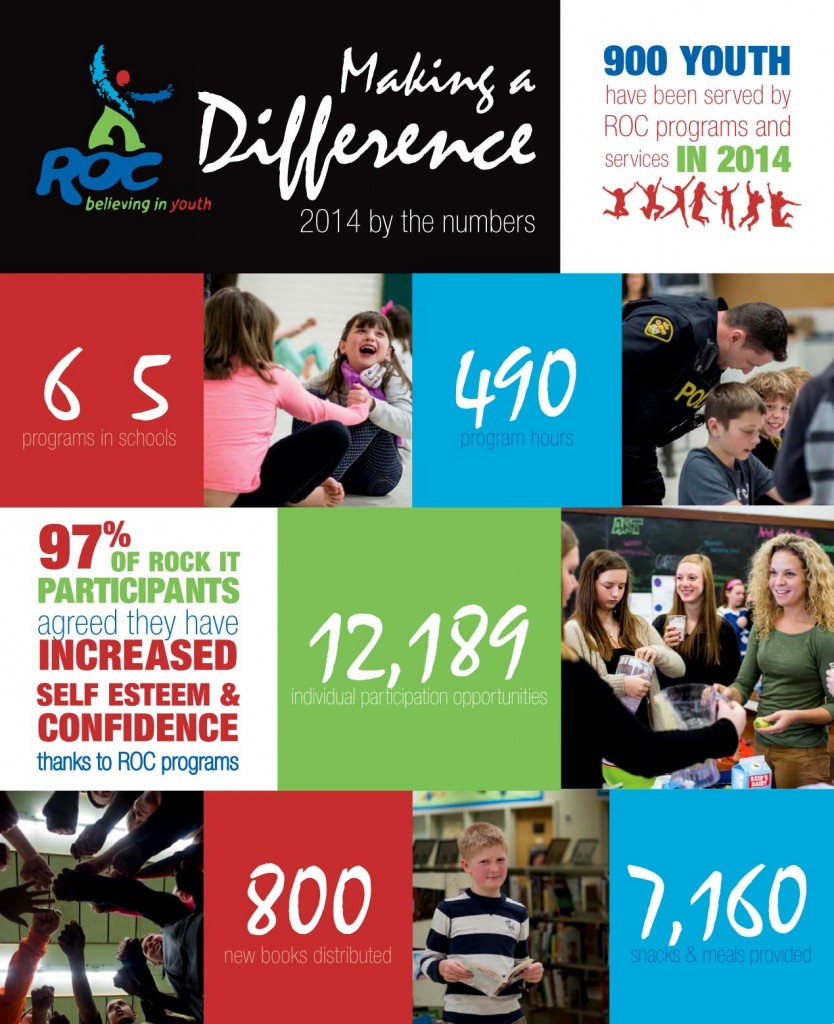2014 ROC by the numbers